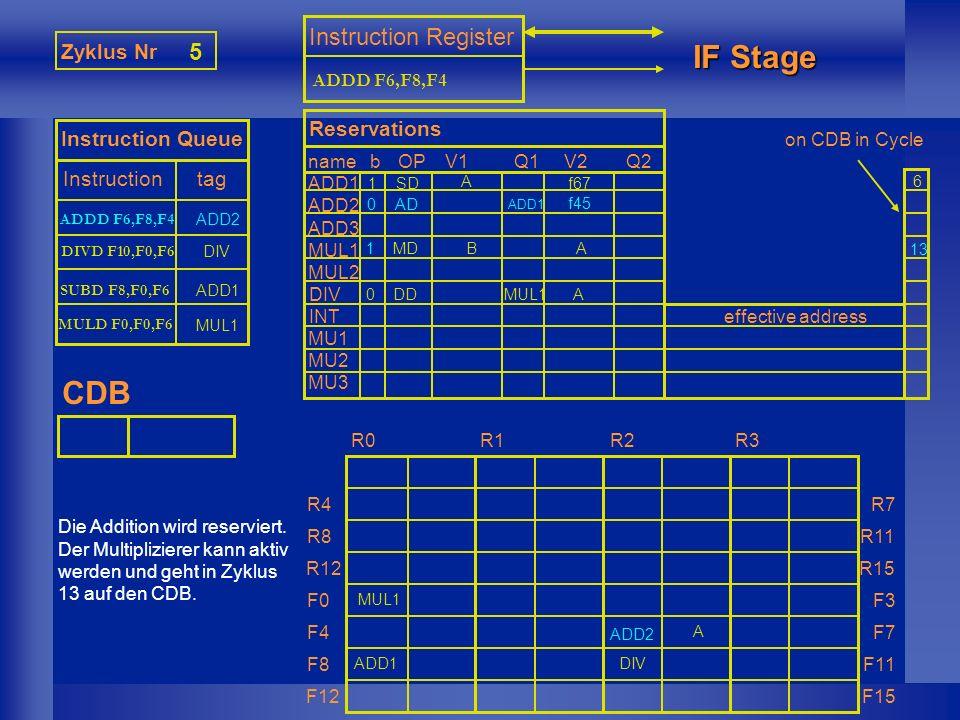 MUL1 Zyklus Nr 6 Instruction Queue Instruction tag Instruction Register IF Stage CDB nameb ADD1 ADD2 ADD3 MUL1 MUL2 DIV INT MU1 MU2 MU3 Reservations OPV1Q1V2Q2 effective address R0R1R2R3 R4 R8 R12 F0 F4 F8 F12 R7 R11 R15 F3 F7 F11 F15 XXX…...