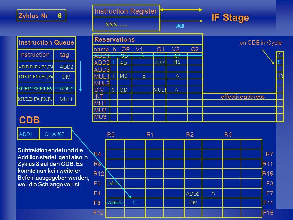 MUL1 Zyklus Nr 7 Instruction Queue Instruction tag Instruction Register IF Stage CDB nameb ADD1 ADD2 ADD3 MUL1 MUL2 DIV INT MU1 MU2 MU3 Reservations OPV1Q1V2Q2 effective address R0R1R2R3 R4 R8 R12 F0 F4 F8 F12 R7 R11 R15 F3 F7 F11 F15 XXX…...