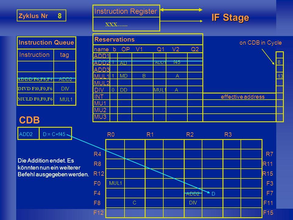 MUL1 Zyklus Nr 9 Instruction Queue Instruction tag Instruction Register IF Stage CDB nameb ADD1 ADD2 ADD3 MUL1 MUL2 DIV INT MU1 MU2 MU3 Reservations OPV1Q1V2Q2 effective address R0R1R2R3 R4 R8 R12 F0 F4 F8 F12 R7 R11 R15 F3 F7 F11 F15 XXX…...