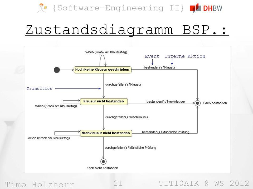 21 TIT10AIK @ WS 2012 Zustandsdiagramm BSP.: Event Interne Aktion Transition