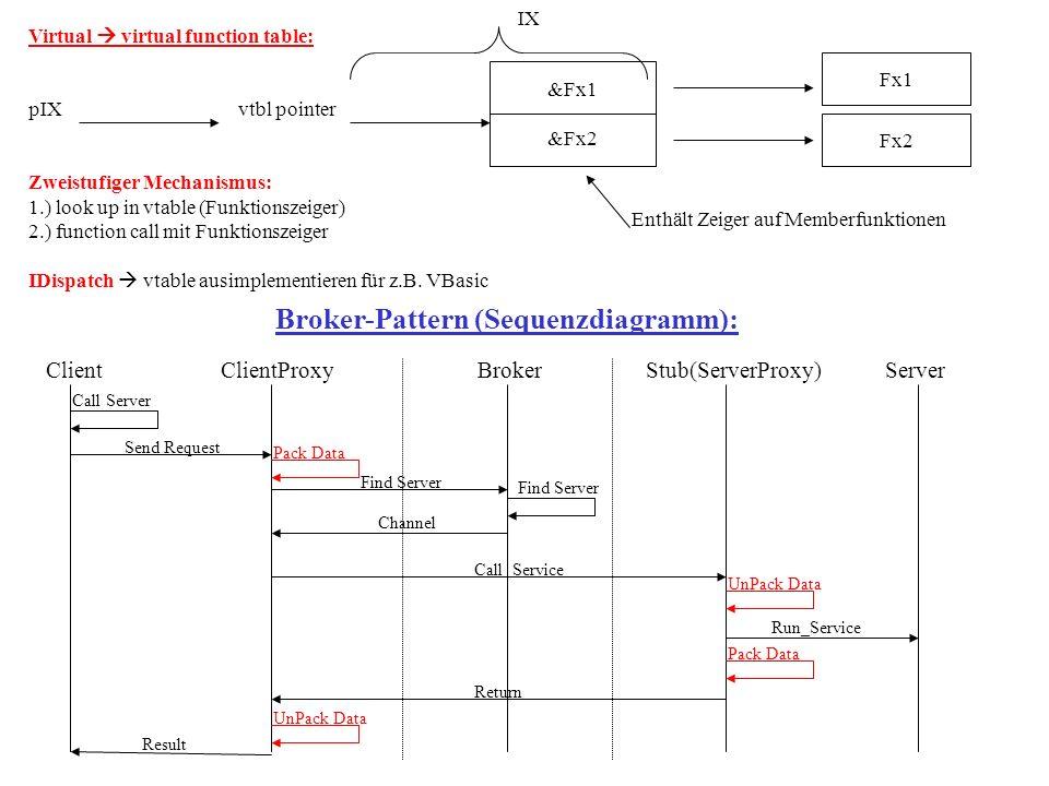 Marshaling (PackData): Datenstruktur Bytewurst Unmarshaling (UnpackData): Daten werden wieder entpackt Parameter-Classification: in out inout sind Bestandteil von idl Query Interface: Query Interface AddRef Release Fx pIx Vtbl- Pointer Query Interface AddRef Release Fx Client vtable Server CA fachliche Klasse HRESULT QueryInterface (const IID &iid, void ** ppv) IUnknown IY IX IY CXCY Componente IUnknown IXIY CXCY Componente IUnknown