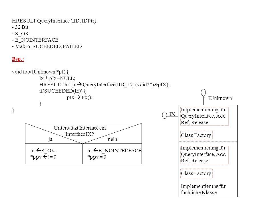 HRESULT QueryInterface (IID, IDPtr) - 32 Bit - S_OK - E_NOINTERFACE - Makro: SUCEEDED, FAILED Bsp.: void foo(IUnknown *pI) { Ix * pIx=NULL; HRESULT hr=pI QueryInterface(IID_IX, (void**)&pIX); if(SUCEEDED(hr)) { pIx Fx(); } } hr S_OK *ppv != 0 hr E_NOINTERFACE *ppv = 0 janein Unterstützt Interface ein Interface IX.