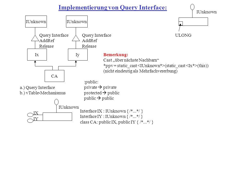 IUnknown Ix Implementierung von Query Interface: ULONG IUnknown Iy CA a.) Query Interface b.) vTable-Mechanismus IUnknown IX IY Interface IX : IUnknown { /*...*/ } Interface IY : IUnknown { /*...*/ } class CA: public IX, public IY { /*...*/ } :public: private private protected public public public Bemerkung: Cast über nächste Nachbarn *ppv = static_cast (static_cast (this)) (nicht eindeutig als Mehrfachvererbung) Query Interface AddRef Release