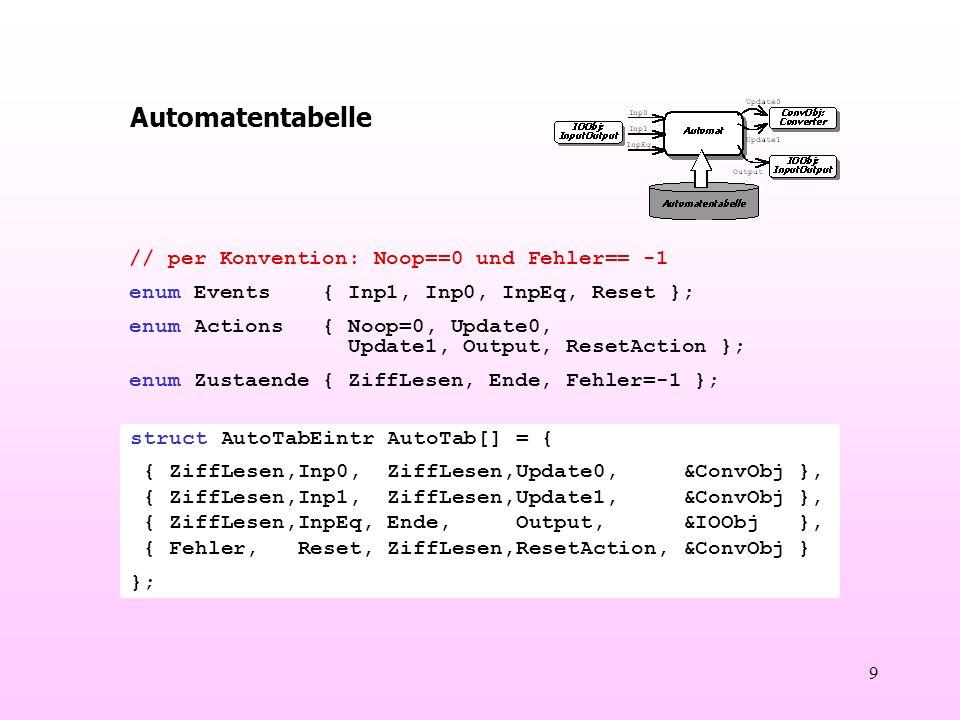 9 Automatentabelle struct AutoTabEintr AutoTab[] = { { ZiffLesen,Inp0, ZiffLesen,Update0, &ConvObj }, { ZiffLesen,Inp1, ZiffLesen,Update1, &ConvObj }, { ZiffLesen,InpEq, Ende, Output, &IOObj }, { Fehler, Reset, ZiffLesen,ResetAction, &ConvObj } }; // per Konvention: Noop==0 und Fehler== -1 enum Events { Inp1, Inp0, InpEq, Reset }; enum Actions { Noop=0, Update0, Update1, Output, ResetAction }; enum Zustaende { ZiffLesen, Ende, Fehler=-1 };