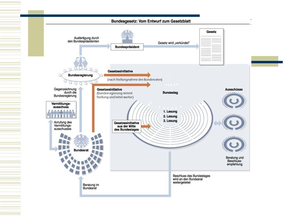 Vermittlungsausschuss Kommt es wegen eines Gesetzes zu Meinungsverschiedenheiten zwischen Bundestag, Bundesregierung und Bundesrat, kann der Vermittlungsausschuss angerufen werden.