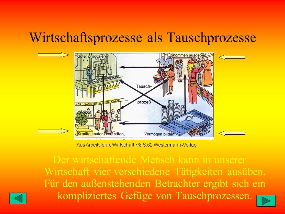 Wirtschaftsprozesse als Tauschprozesse Der wirtschaftende Mensch kann in unserer Wirtschaft vier verschiedene Tätigkeiten ausüben.