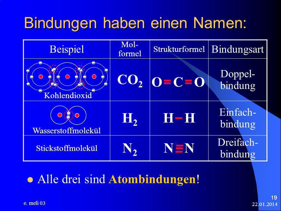 22.01.2014 e. meli 03 19 Bindungen haben einen Namen: Alle drei sind Atombindungen! OOC Beispiel Mol- formel Strukturformel Bindungsart Kohlendioxid C
