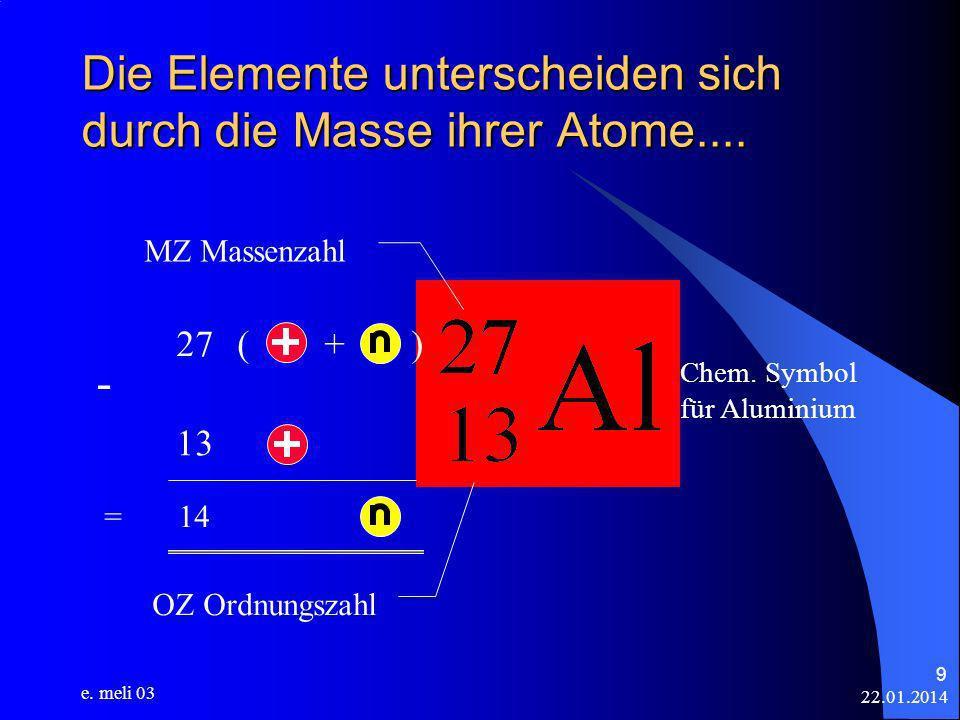 22.01.2014 e. meli 03 9 Die Elemente unterscheiden sich durch die Masse ihrer Atome.... Chem. Symbol für Aluminium MZ Massenzahl 27 ( + ) 13 - = 14 OZ