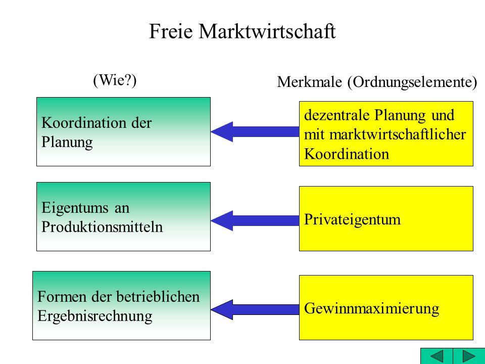 Freie Marktwirtschaft geistige Grundlage Grundprinzip Liberalismus Individualismus Merkmale (Ordnungselemente) (Wie?)