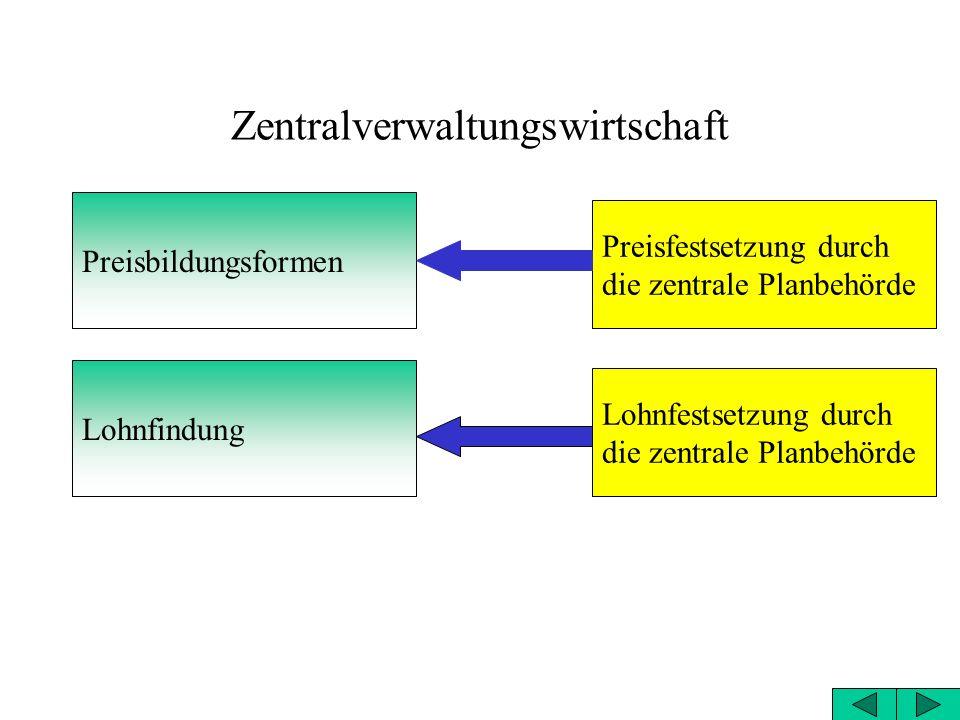 Zentralverwaltungswirtschaft Koordination der Planung Eigentums an Produktionsmitteln Ziel der Betriebswirtschaften zentrale Planung und Anordnung Kol