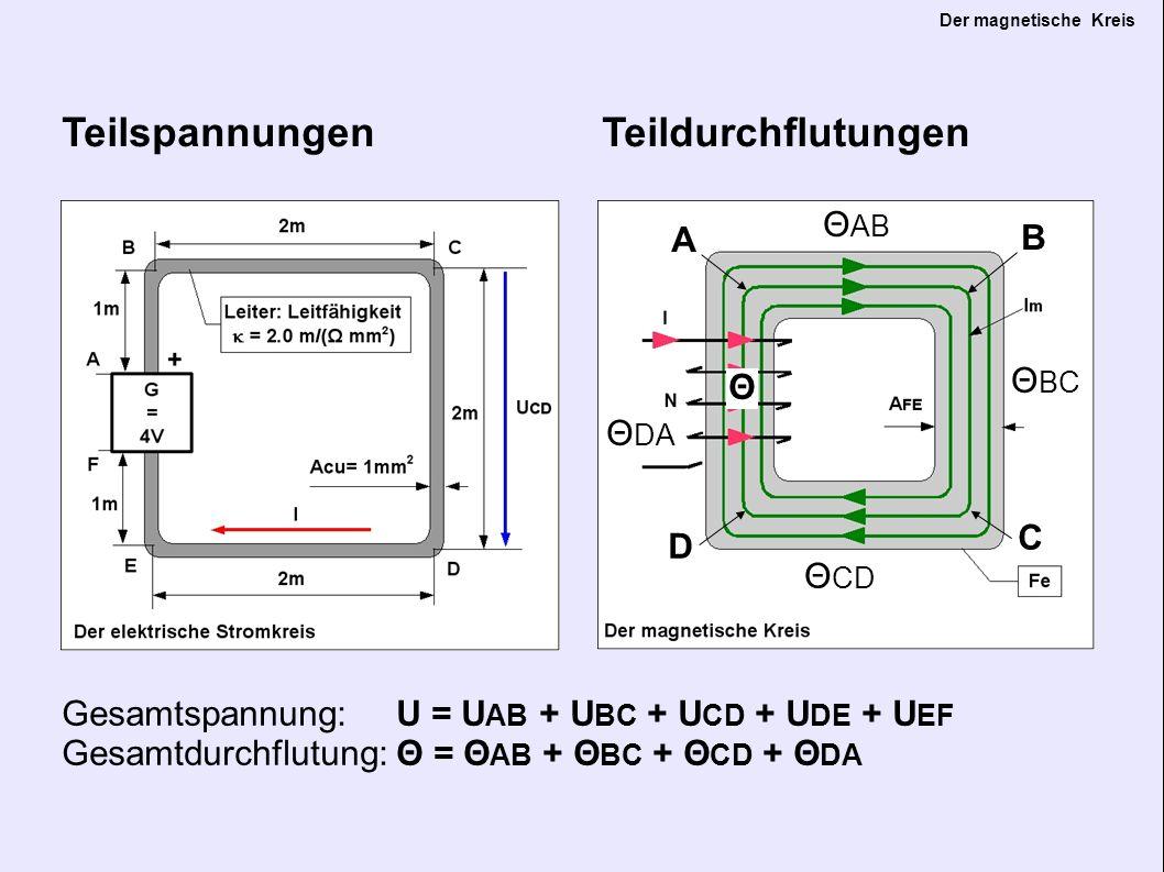 Der magnetische Kreis Teilspannungen Teildurchflutungen Gesamtspannung: U = U AB + U BC + U CD + U DE + U EF Gesamtdurchflutung:Θ = Θ AB + Θ BC + Θ CD + Θ DA Θ A B C D Θ AB Θ BC Θ CD Θ DA