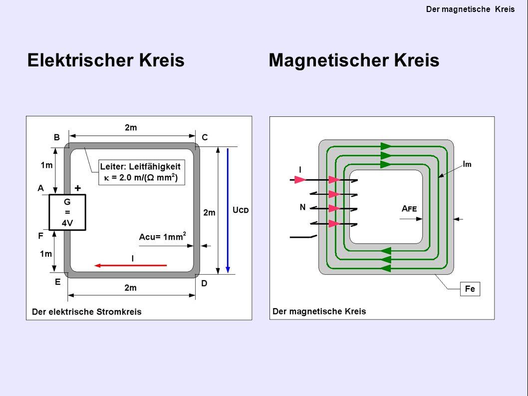 Der magnetische Kreis Spannung U Durchflutung Θ = N *I Die Spannung U entspricht der magnetischen Durchflutung Θ.