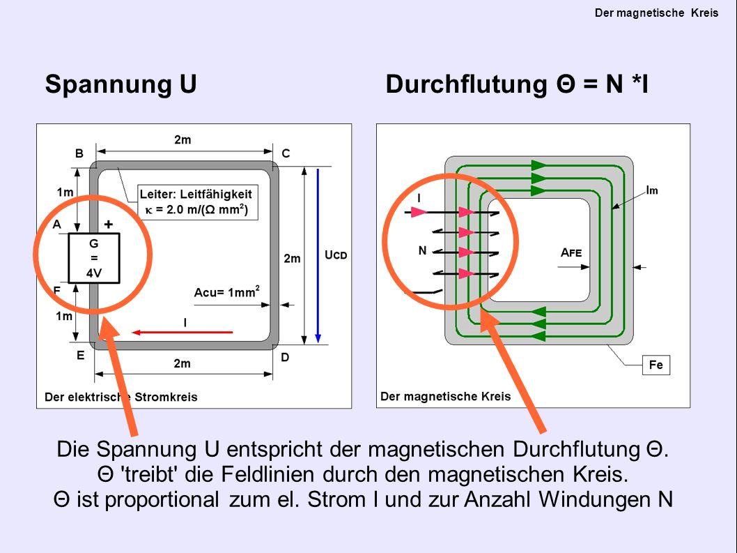 Der magnetische Kreis Strom I magn.Fluss Strom I entspricht im magnetischen Kreis dem magn.