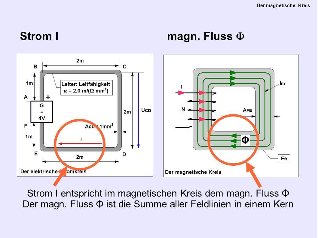 Der magnetische Kreis Stromdichte J = I / A CU Flussdichte B = Θ / A FE Stromdichte J Magn.