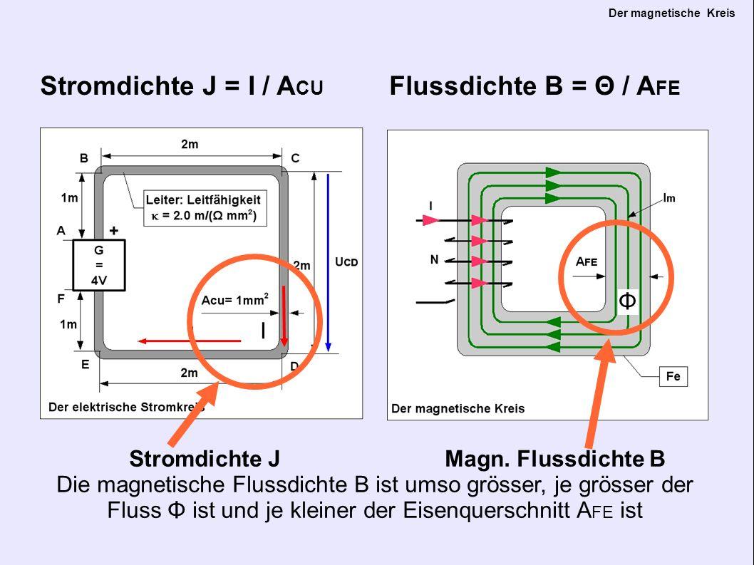 Der magnetische Kreis El.Feldstärke E=U/a Magn.
