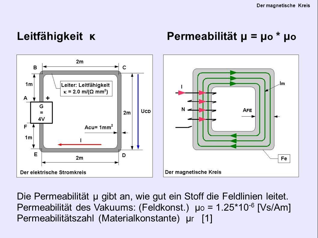 Der magnetische Kreis Widerstand R = U / I Widerstand Rm = Θ / Φ Das Gesetz von Ohm gilt auch im magnetischen Kreis: Durchflutung = magn.Widerstand * magn.