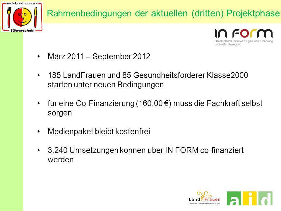 Rahmenbedingungen der aktuellen (dritten) Projektphase März 2011 – September 2012 185 LandFrauen und 85 Gesundheitsförderer Klasse2000 starten unter n