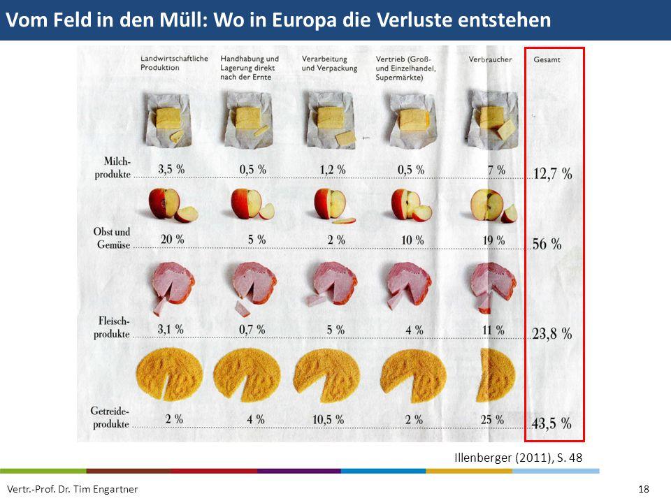 Vom Feld in den Müll: Wo in Europa die Verluste entstehen Vertr.-Prof. Dr. Tim Engartner18 Illenberger (2011), S. 48