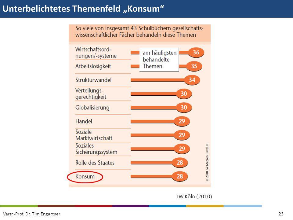 Unterbelichtetes Themenfeld Konsum Vertr.-Prof. Dr. Tim Engartner23 IW Köln (2010)