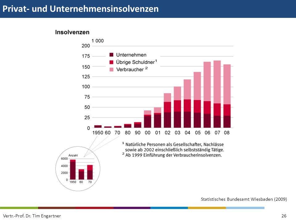 Privat- und Unternehmensinsolvenzen Vertr.-Prof. Dr. Tim Engartner26 Statistisches Bundesamt Wiesbaden (2009)