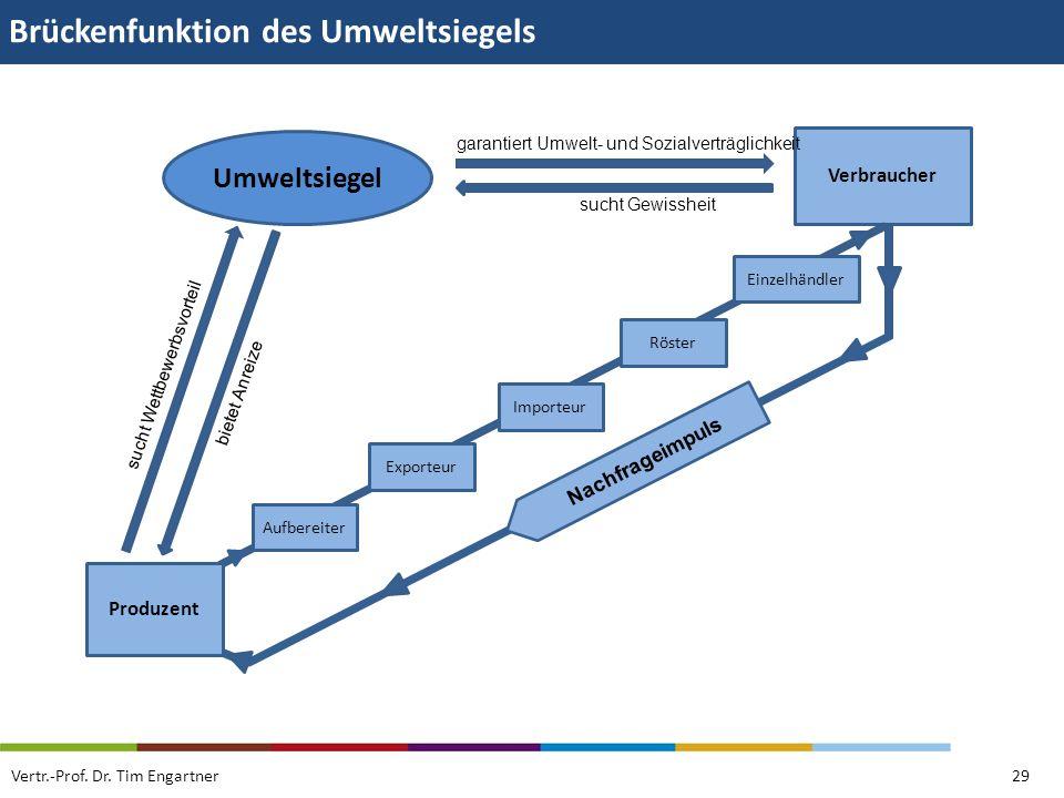 Brückenfunktion des Umweltsiegels Vertr.-Prof. Dr. Tim Engartner29 Umweltsiegel Verbraucher sucht Wettbewerbsvorteil bietet Anreize garantiert Umwelt-