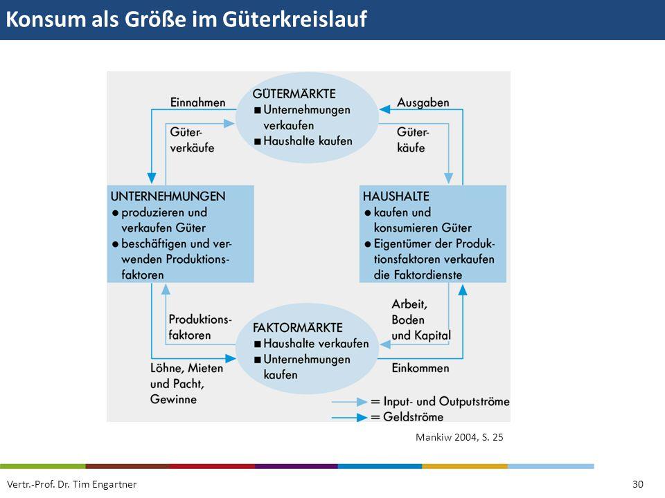 Konsum als Größe im Güterkreislauf Vertr.-Prof. Dr. Tim Engartner30 Mankiw 2004, S. 25
