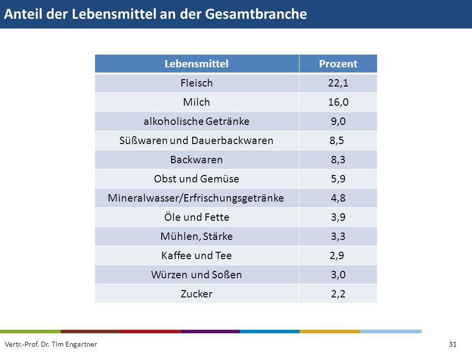 Anteil der Lebensmittel an der Gesamtbranche Vertr.-Prof. Dr. Tim Engartner31 LebensmittelProzent Fleisch22,1 Milch16,0 alkoholische Getränke9,0 Süßwa