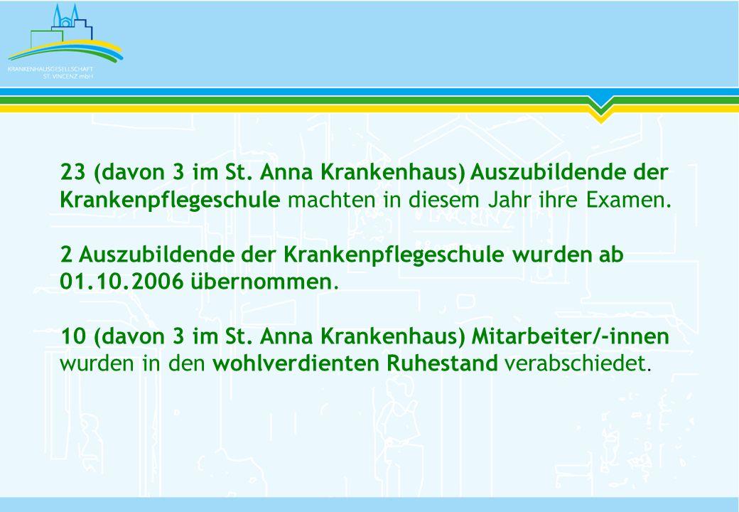 23 (davon 3 im St. Anna Krankenhaus) Auszubildende der Krankenpflegeschule machten in diesem Jahr ihre Examen. 2 Auszubildende der Krankenpflegeschule