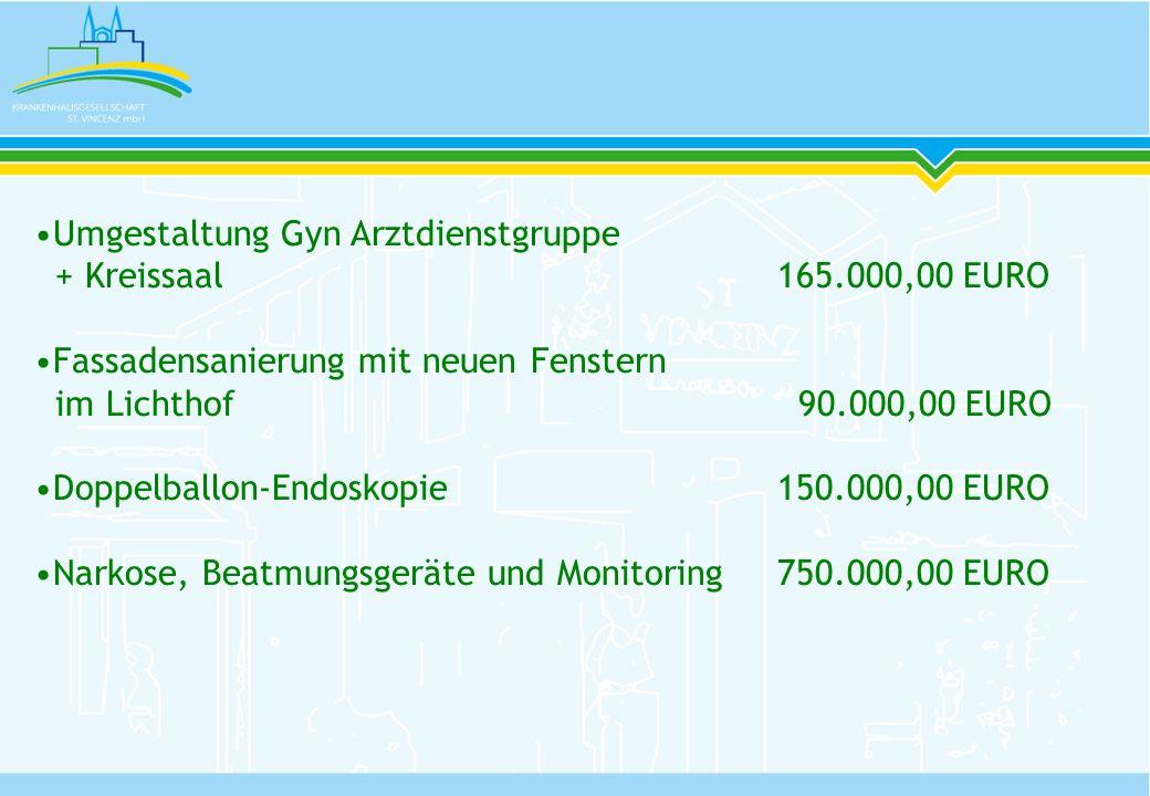 Umgestaltung Gyn Arztdienstgruppe + Kreissaal165.000,00 EURO Fassadensanierung mit neuen Fenstern im Lichthof 90.000,00 EURO Doppelballon-Endoskopie15