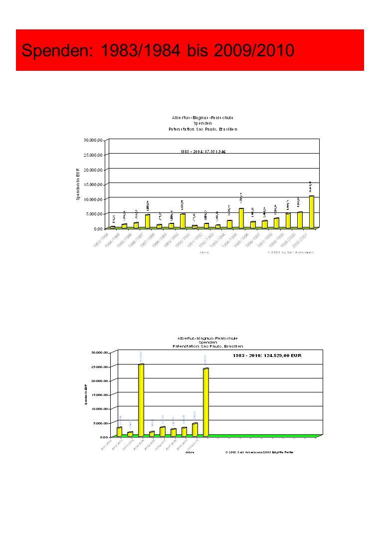 Spenden: 1983/1984 bis 2009/2010