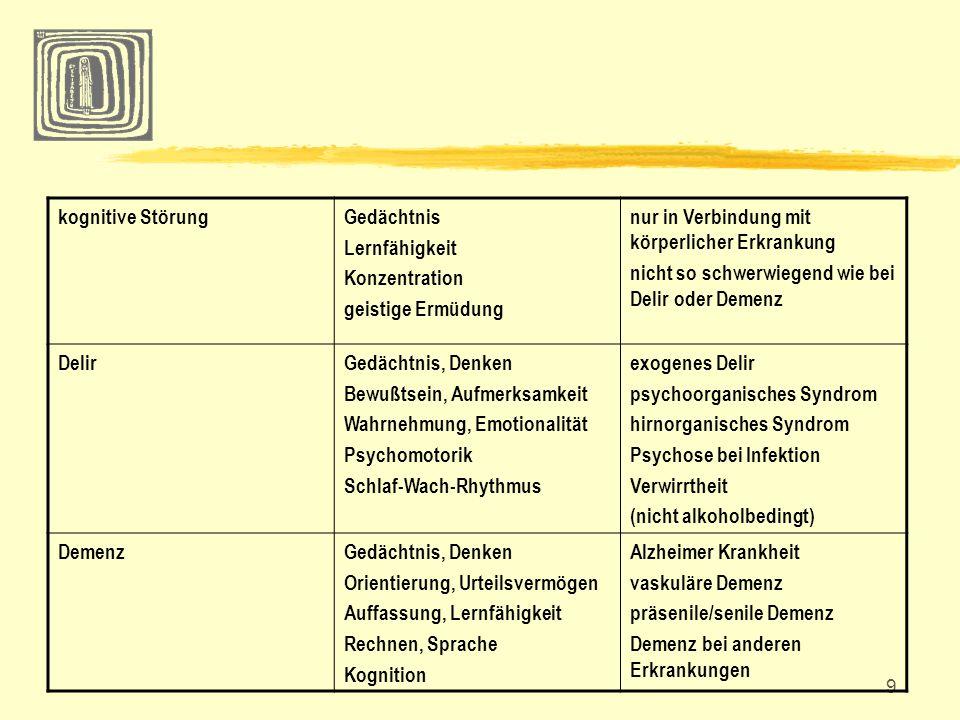 9 kognitive StörungGedächtnis Lernfähigkeit Konzentration geistige Ermüdung nur in Verbindung mit körperlicher Erkrankung nicht so schwerwiegend wie b