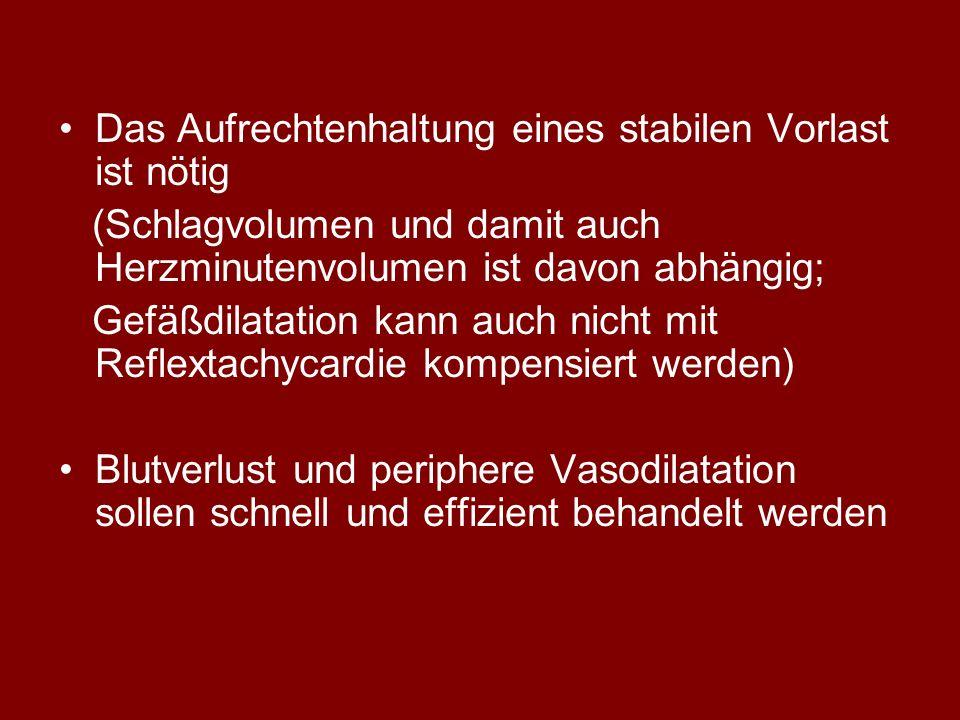 Das Aufrechtenhaltung eines stabilen Vorlast ist nötig (Schlagvolumen und damit auch Herzminutenvolumen ist davon abhängig; Gefäßdilatation kann auch nicht mit Reflextachycardie kompensiert werden) Blutverlust und periphere Vasodilatation sollen schnell und effizient behandelt werden