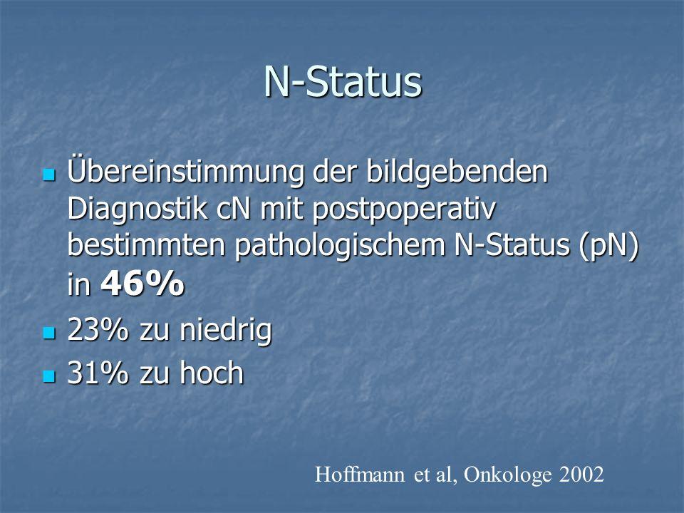 N-Status Übereinstimmung der bildgebenden Diagnostik cN mit postpoperativ bestimmten pathologischem N-Status (pN) in 46% Übereinstimmung der bildgeben