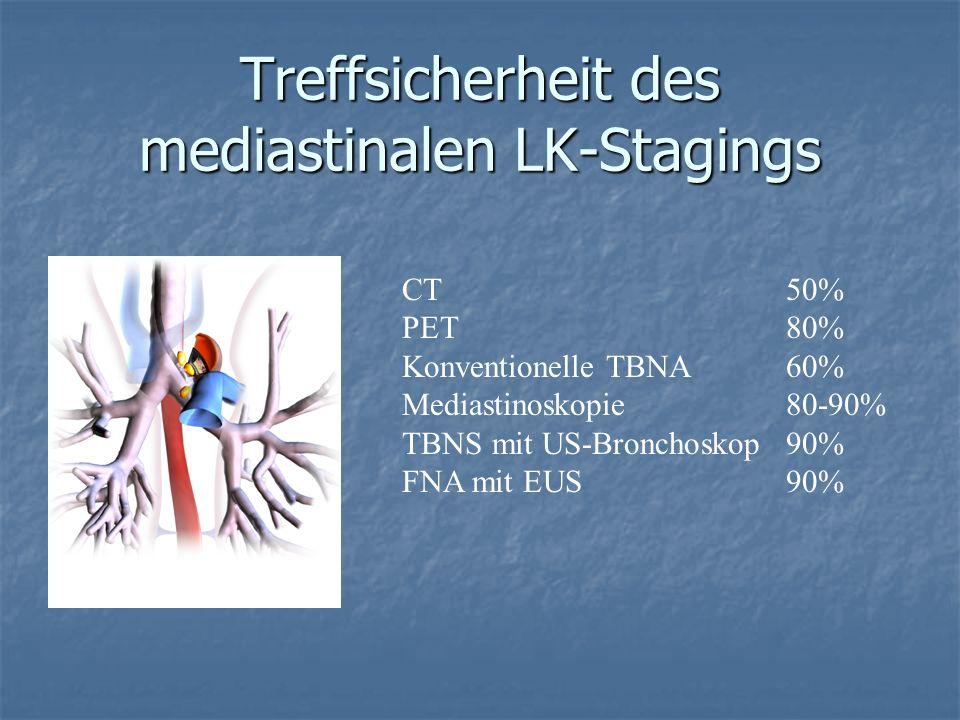 Treffsicherheit des mediastinalen LK-Stagings CT50% PET 80% Konventionelle TBNA60% Mediastinoskopie 80-90% TBNS mit US-Bronchoskop90% FNA mit EUS90%