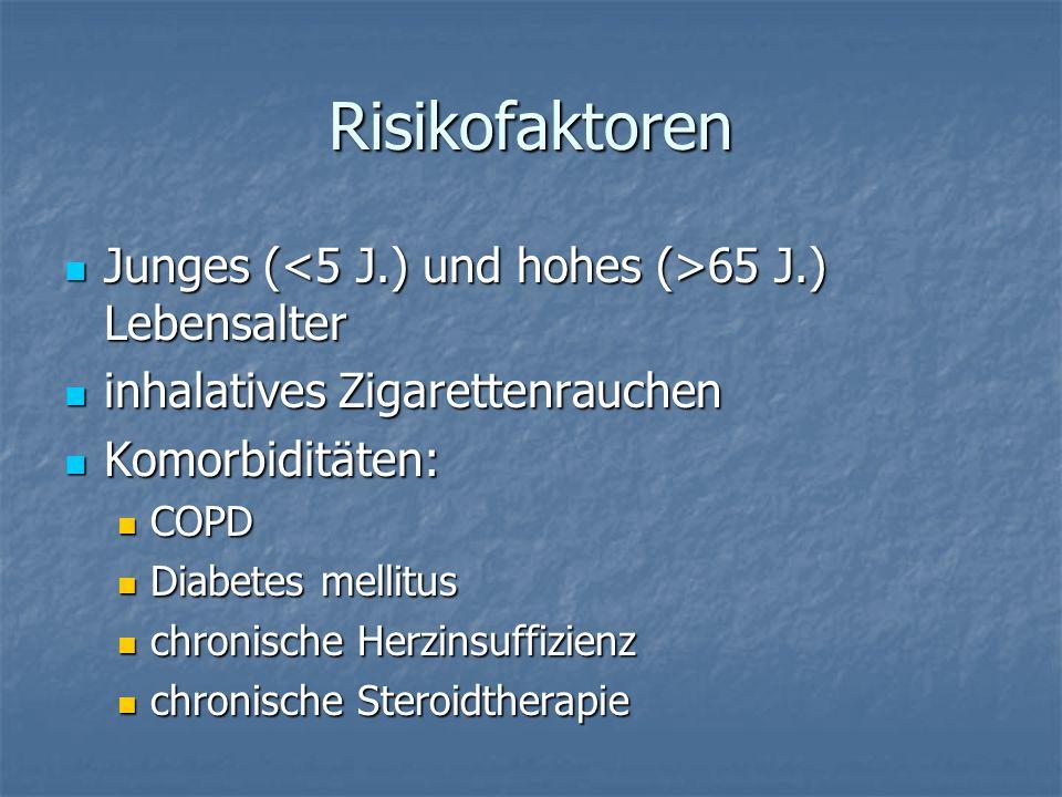 Risikofaktoren Junges ( 65 J.) Lebensalter Junges ( 65 J.) Lebensalter inhalatives Zigarettenrauchen inhalatives Zigarettenrauchen Komorbiditäten: Kom