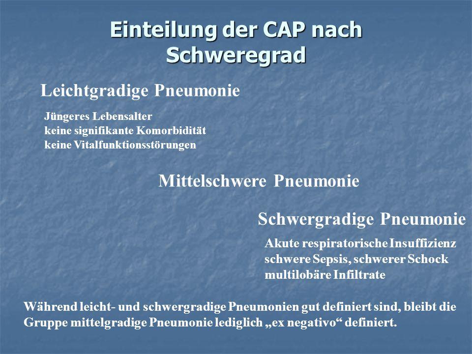 Einteilung der CAP nach Schweregrad Leichtgradige Pneumonie Mittelschwere Pneumonie Schwergradige Pneumonie Während leicht- und schwergradige Pneumoni