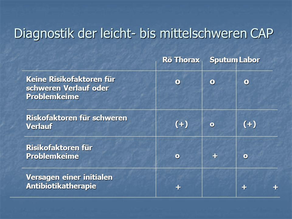 Diagnostik der leicht- bis mittelschweren CAP Keine Risikofaktoren für schweren Verlauf oder Problemkeime Keine Risikofaktoren für schweren Verlauf od