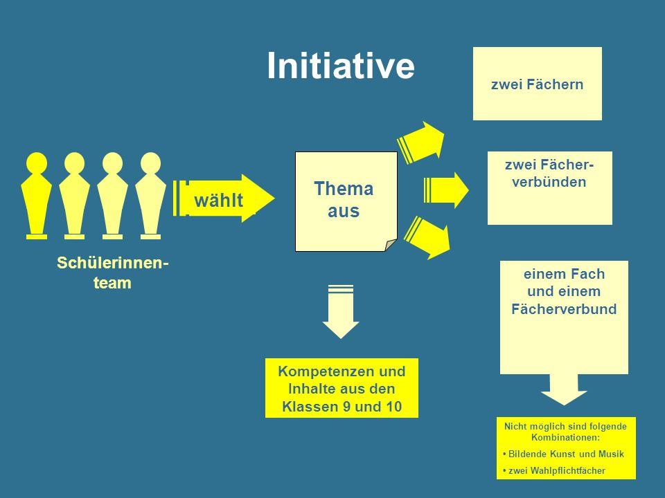 Initiative Schülerinnen- team Thema aus wählt zwei Fächern zwei Fächer- verbünden einem Fach und einem Fächerverbund Kompetenzen und Inhalte aus den K
