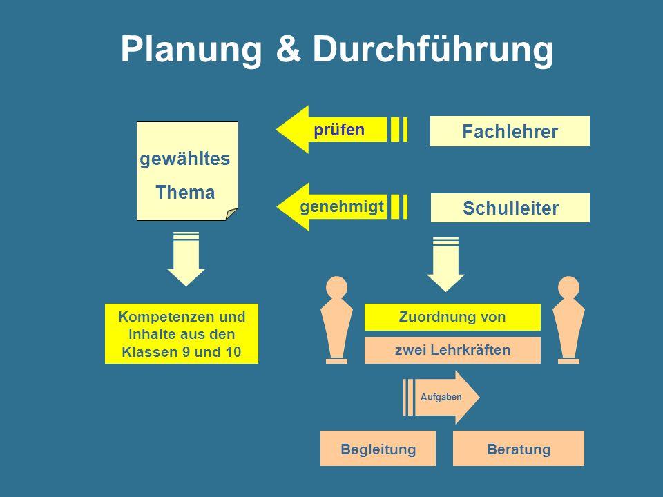 Planung & Durchführung gewähltes Thema Kompetenzen und Inhalte aus den Klassen 9 und 10 Schulleiter Fachlehrer prüfen BegleitungBeratung Zuordnung von