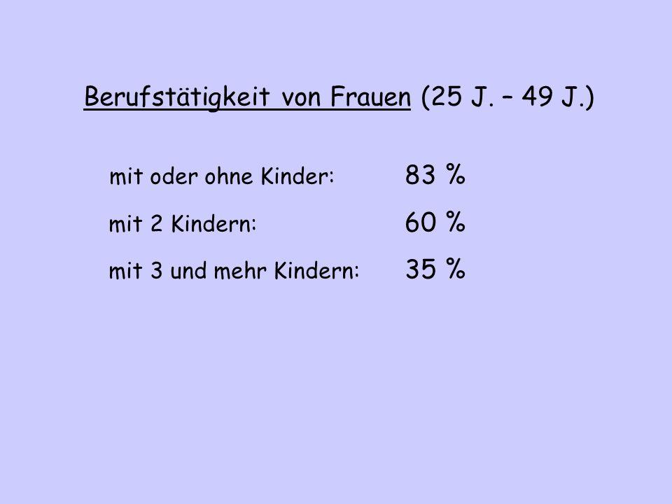 Berufstätigkeit von Frauen (25 J. – 49 J.) mit oder ohne Kinder: 83 % mit 2 Kindern: 60 % mit 3 und mehr Kindern: 35 %