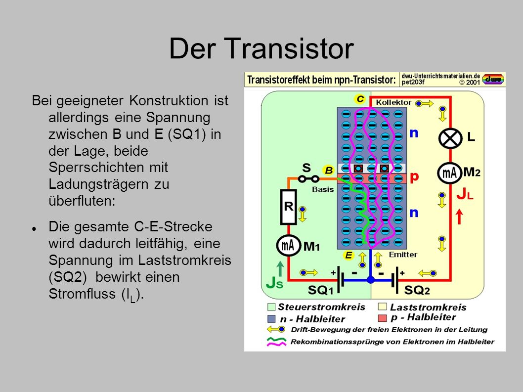 Der Transistor Bei geeigneter Konstruktion ist allerdings eine Spannung zwischen B und E (SQ1) in der Lage, beide Sperrschichten mit Ladungsträgern zu