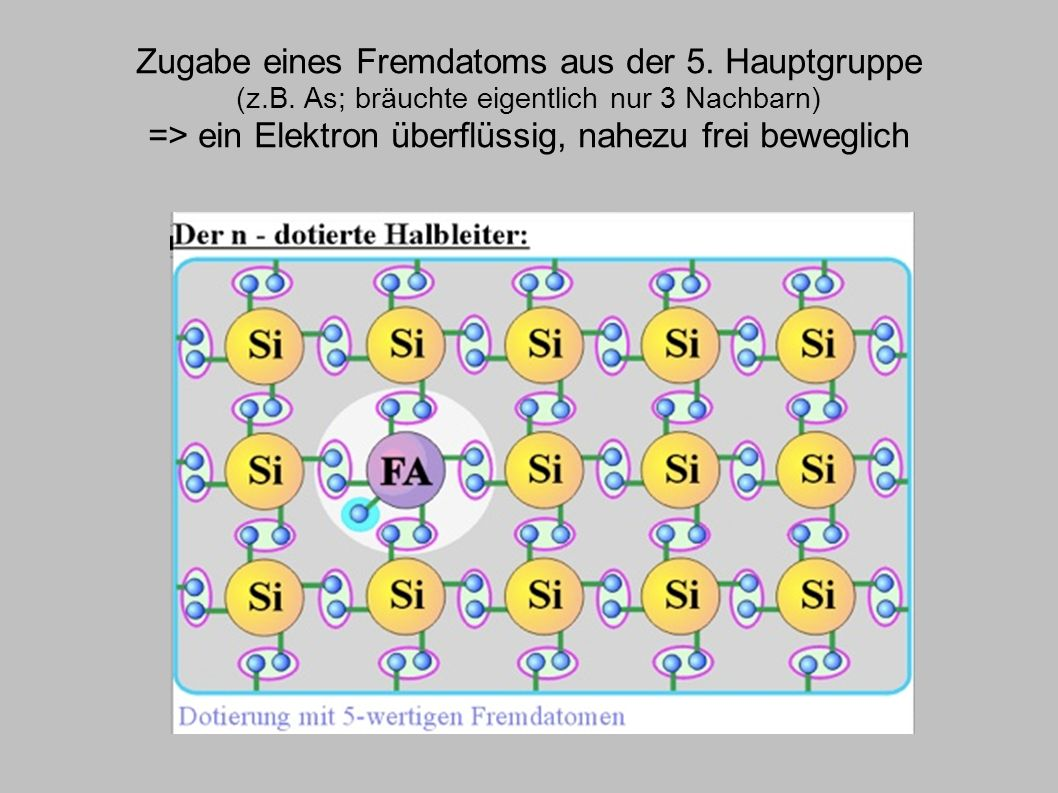Zugabe eines Fremdatoms aus der 5. Hauptgruppe (z.B. As; bräuchte eigentlich nur 3 Nachbarn) => ein Elektron überflüssig, nahezu frei beweglich