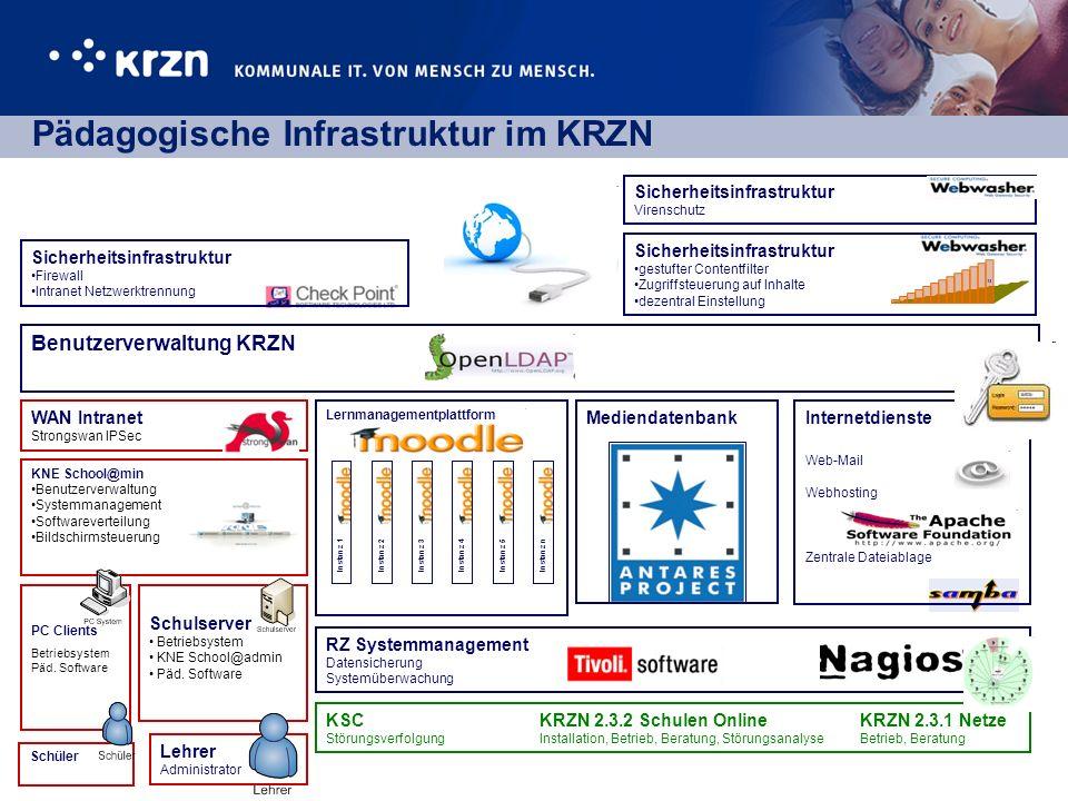 Pädagogische Infrastruktur im KRZN KNE School@min Benutzerverwaltung Systemmanagement Softwareverteilung Bildschirmsteuerung PC Clients Betriebsystem