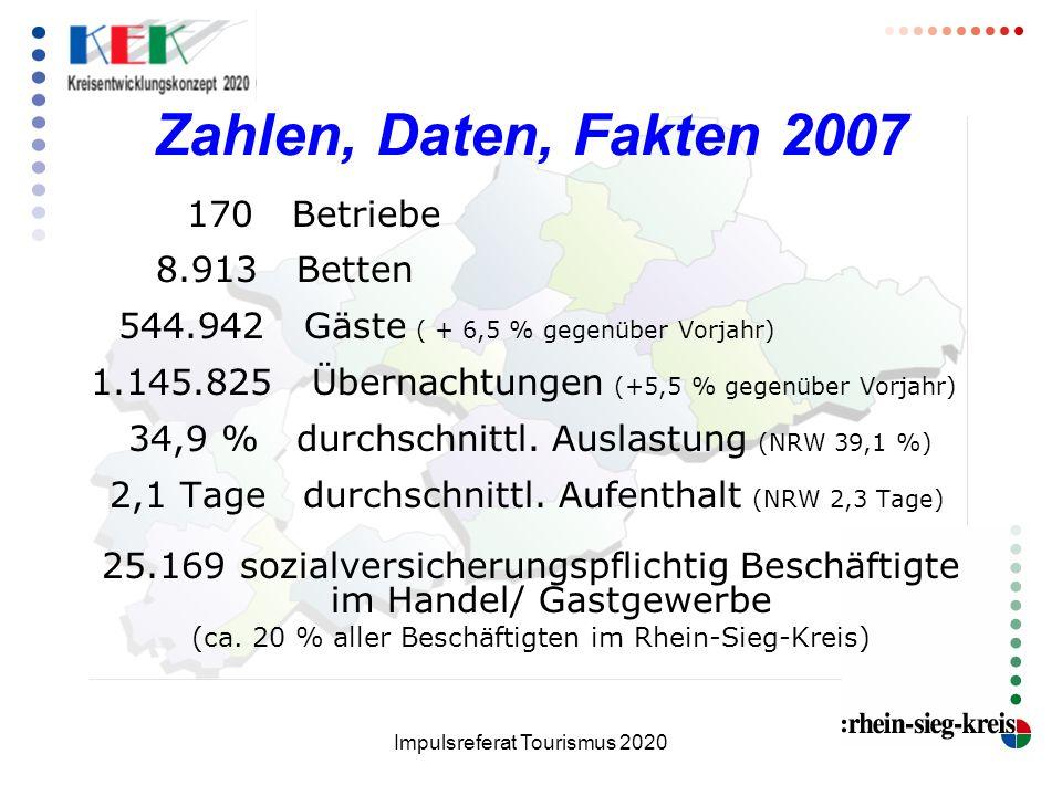 Impulsreferat Tourismus 2020 Zahlen, Daten, Fakten 2007 170 Betriebe 8.913 Betten 544.942 Gäste ( + 6,5 % gegenüber Vorjahr) 1.145.825 Übernachtungen