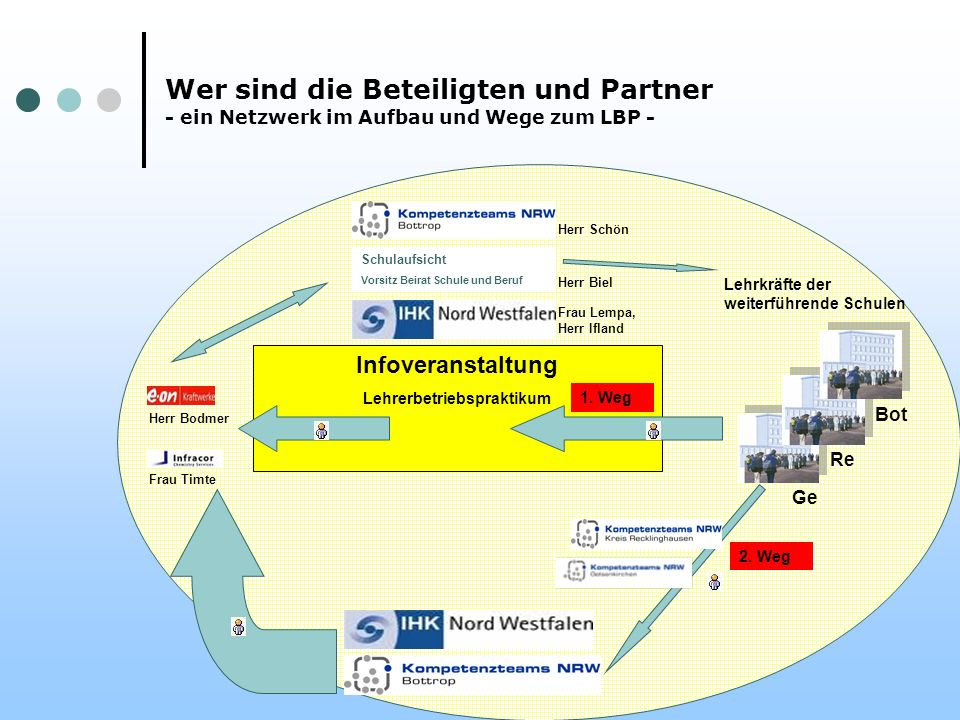 www.kt.nrw.de/bottrop/aktuelles Infoveranstaltung Lehrerbetriebspraktikum Lehrkräfte der weiterführende Schulen Wer sind die Beteiligten und Partner -