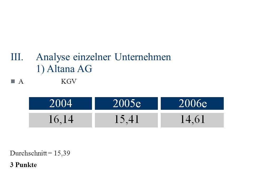 III.Analyse einzelner Unternehmen 1) Altana AG AKGV Durchschnitt = 15,39 3 Punkte
