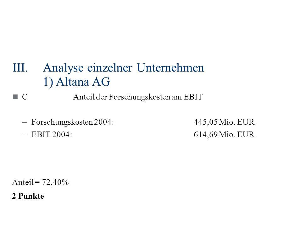 III.Analyse einzelner Unternehmen 1) Altana AG CAnteil der Forschungskosten am EBIT – Forschungskosten 2004:445,05 Mio. EUR – EBIT 2004:614,69 Mio. EU