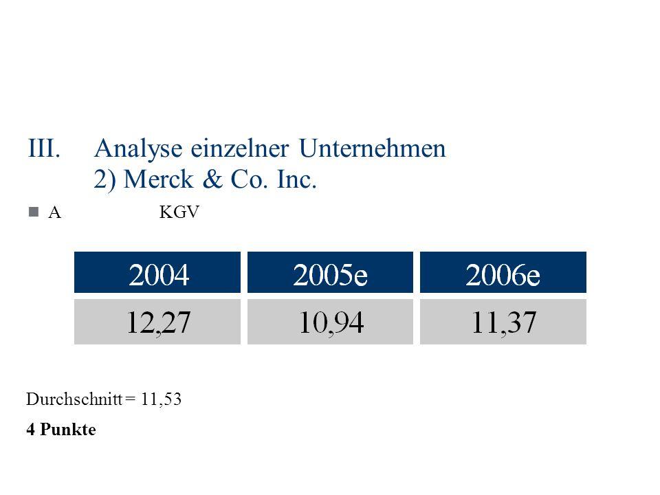 III.Analyse einzelner Unternehmen 2) Merck & Co. Inc. AKGV Durchschnitt = 11,53 4 Punkte