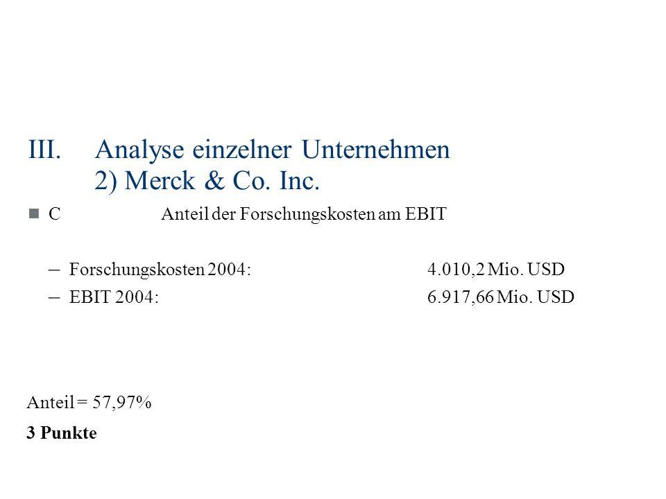 III.Analyse einzelner Unternehmen 2) Merck & Co. Inc. CAnteil der Forschungskosten am EBIT – Forschungskosten 2004:4.010,2 Mio. USD – EBIT 2004:6.917,