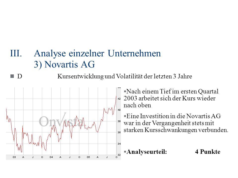 III.Analyse einzelner Unternehmen 3) Novartis AG DKursentwicklung und Volatilität der letzten 3 Jahre Nach einem Tief im ersten Quartal 2003 arbeitet sich der Kurs wieder nach oben Eine Investition in die Novartis AG war in der Vergangenheit stets mit starken Kursschwankungen verbunden.